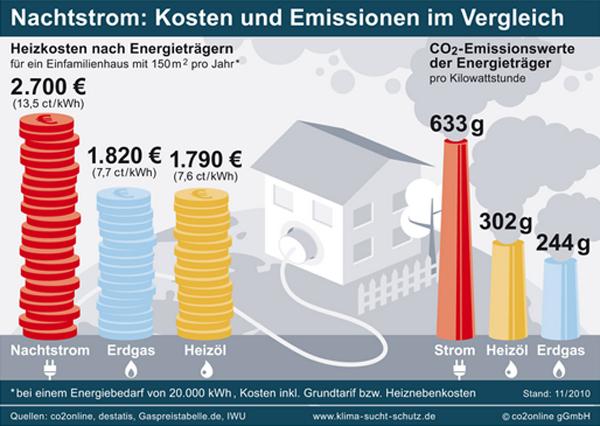 zählen warmwasserkosten zu den heizkosten